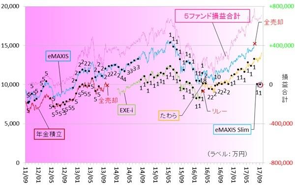 新興国株式170901