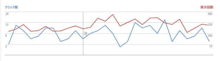 2017/08/02の検索数推移グラフ