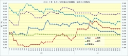 2017年個人打率8月・9月推移3_9月22日時点