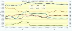 2017年8月9月個人(安打+四球率)推移1_9月24日時点