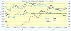 2017年8月9月個人(安打+四球率)推移2_9月24日時点