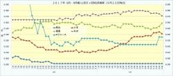 2017年8月9月個人(安打+四球率)推移3_9月24日時点