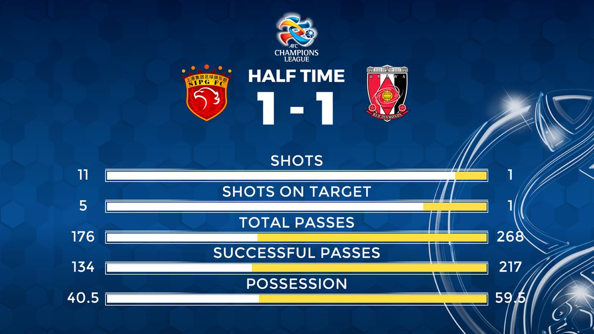 HALF-TIME Shanghai SIPG and @REDSOFFICIAL go into the break level! #ACL2017 #SHAvURA