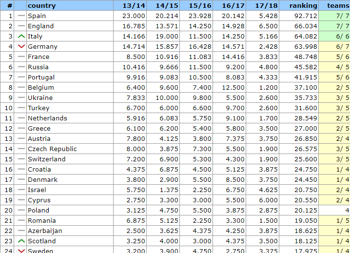 UEFA Country Ranking 2017 9_28