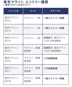 東京マラソン今までの全結果
