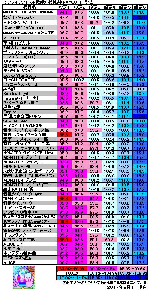 機種別機械割一覧表2017年9月1日現在