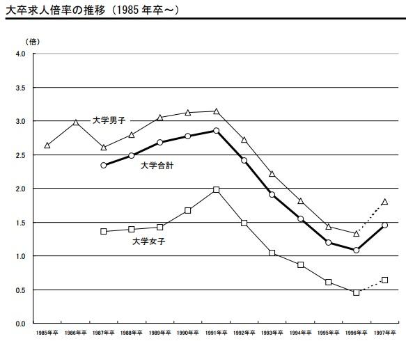 大卒求人倍率の推移(1985年卒~1997年卒)