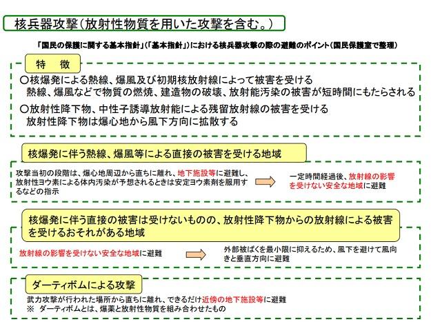 核兵器攻撃(放射性物質を用いた攻撃を含む)1