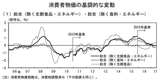 消費者物価の基調的な変動