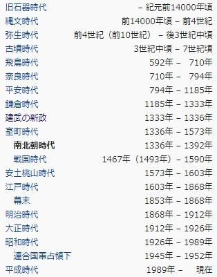 日本の歴史 時代区分