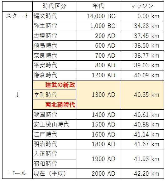 日本の歴史 時代区分 マラソン
