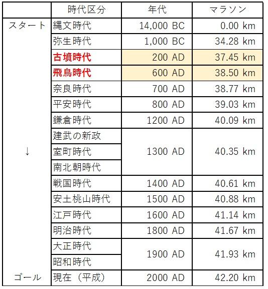 日本の歴史 時代区分 マラソン 2