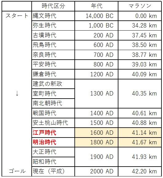 日本の歴史 時代区分 マラソン 3