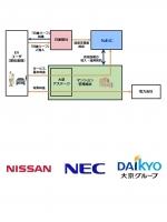 日産・NEC・大京による「マンションにEV充電器設置プロジェクト」