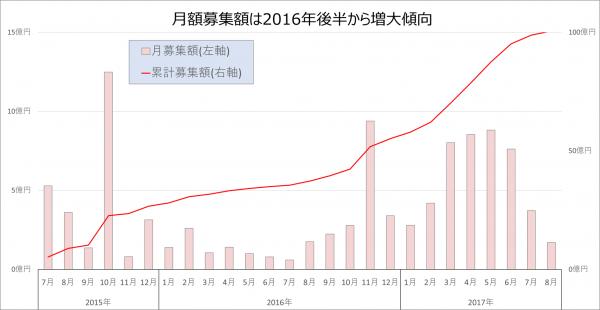 LCレンディング100億円突破20170809