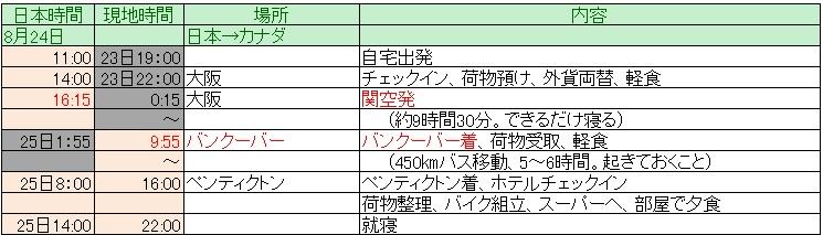 ITU世界選手権参戦記録、レース以外の情報(1)