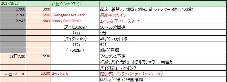 ITU世界選手権参戦記録、レース以外の情報(3)