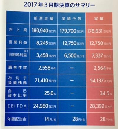 TOKAIホールディングス_2017②