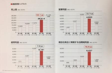 日本商業開発_2017②