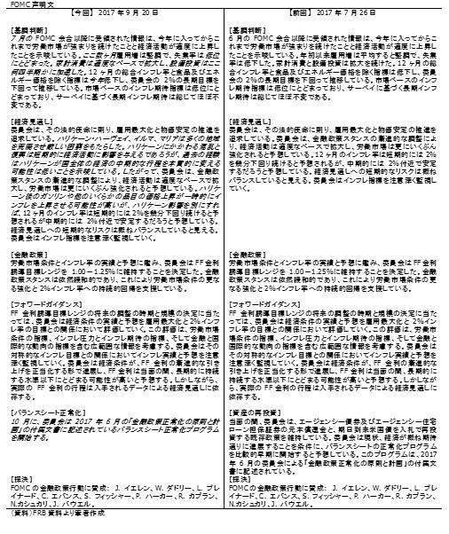 20170924b表3