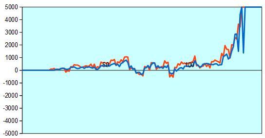 第67回NHK杯2回戦第8局 形勢評価グラフ