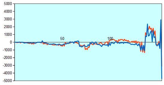第89期棋聖戦一次予選 藤井四段vs竹内四段 形勢評価グラフ