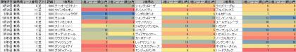 脚質傾向_新潟_芝_1600m_20170101~20170806