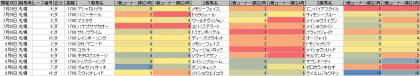 脚質傾向_札幌_ダート_1700m_20170101~20170806