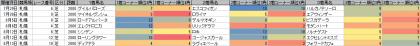 脚質傾向_札幌_芝_2000m_20170101~20170813