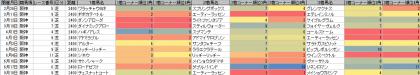 脚質傾向_阪神_芝_2400m_20170101~20170918