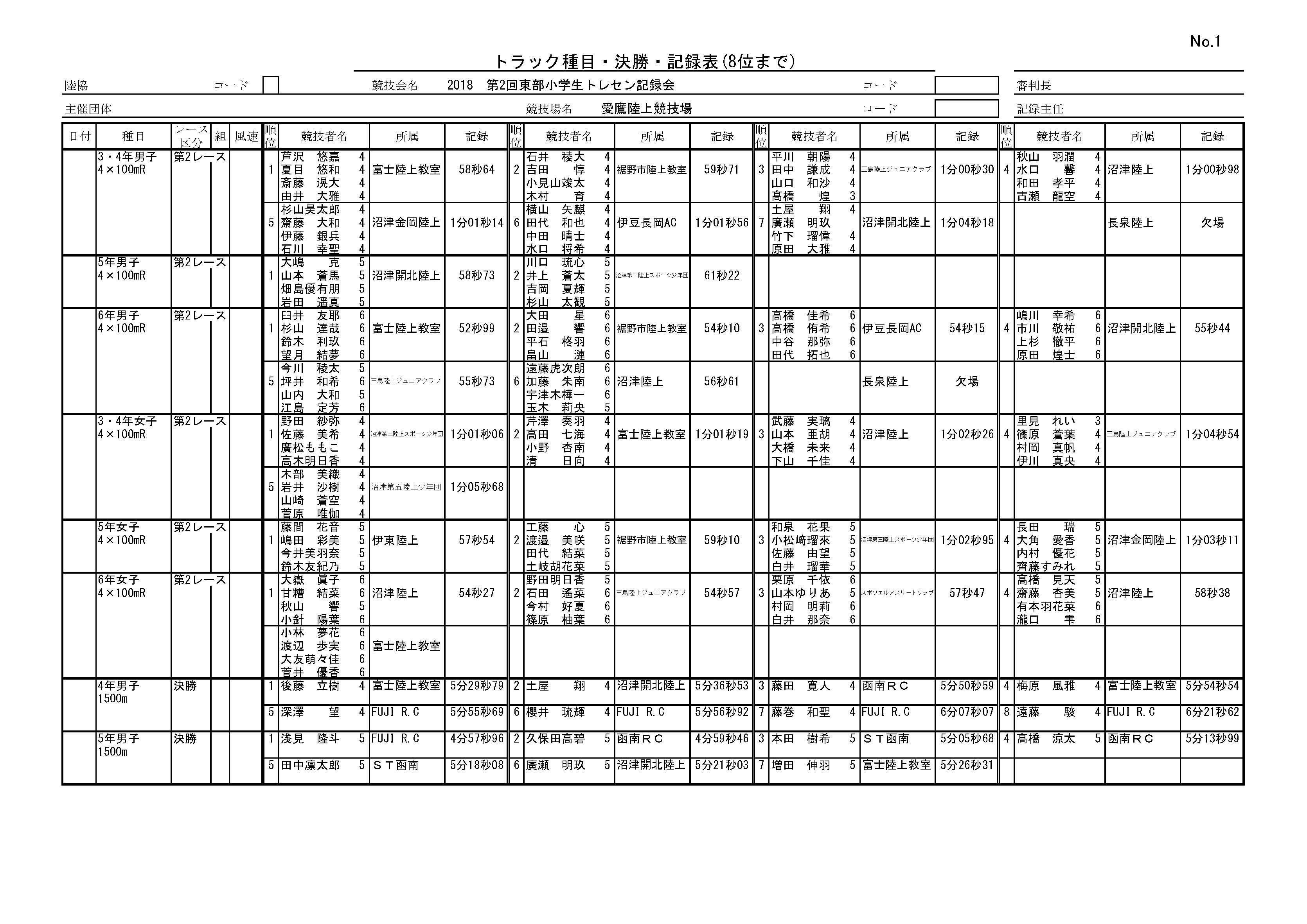 トップ8一覧表(第2回東部小学生トレセン記録会)_ページ_1