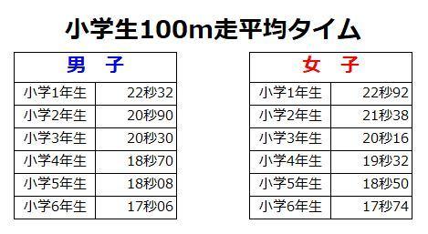 100m平均