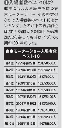 東京 モーター ショー 入場 者 数