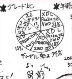マツダCX-5 おすすめ人気グレード2