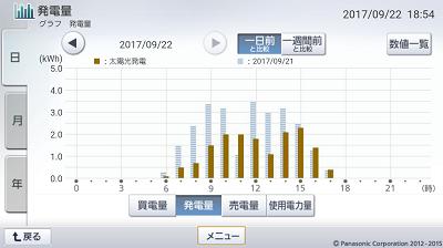 170922_グラフ