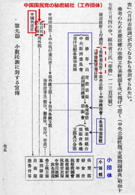 華僑工作系統図1_2