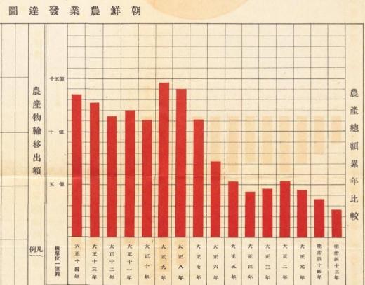 北朝鮮朝鮮農業発達図1