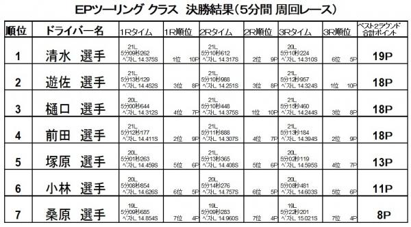 2017第10戦決勝