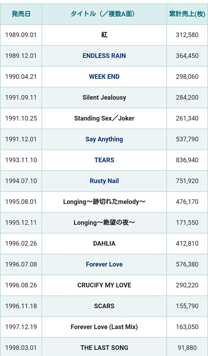 X JAPANのシングル売り上げwwwwwwww