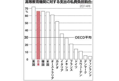 高等教育の自費負担に関する主要国の割合